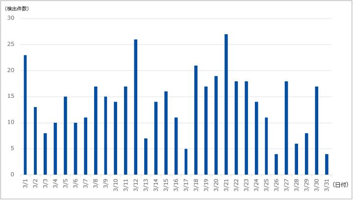 DDoS攻撃の検出件数(2019年3月)