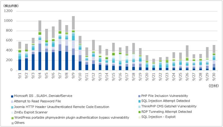 図-2 1サイト当たりの攻撃検出件数(2019年9月)