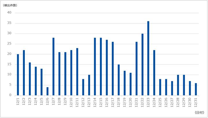 図-1 DDoS攻撃の検出件数(2020年12月)