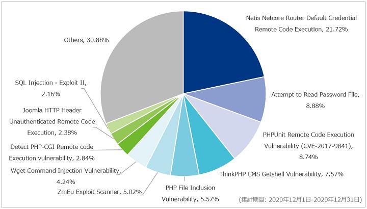 図-3 攻撃種別トップ10の割合(2020年12月)
