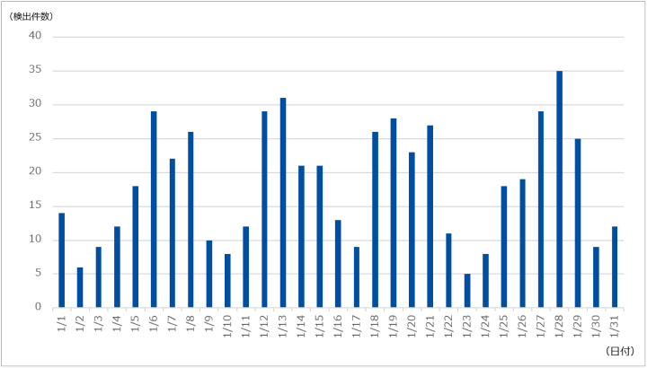 図-1 DDoS攻撃の検出件数(2021年1月)