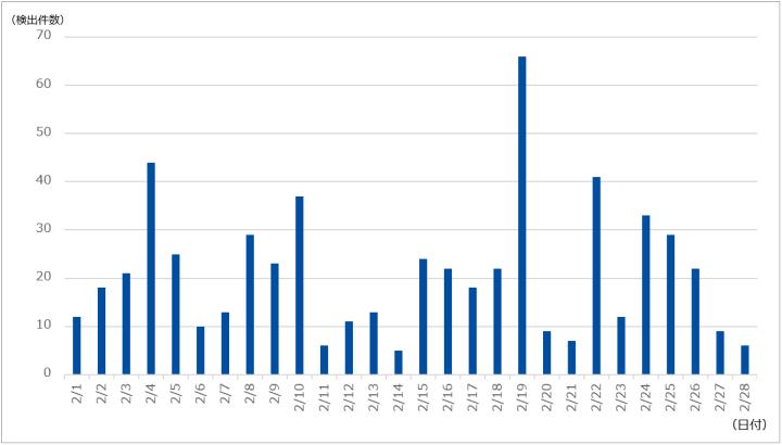 図-1 DDoS攻撃の検出件数(2021年2月)