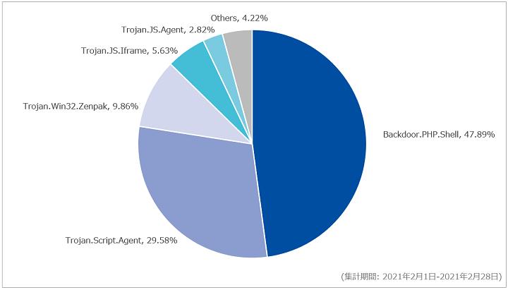 図-4 Webアクセス時に検出したマルウェア種別の割合(2021年2月)