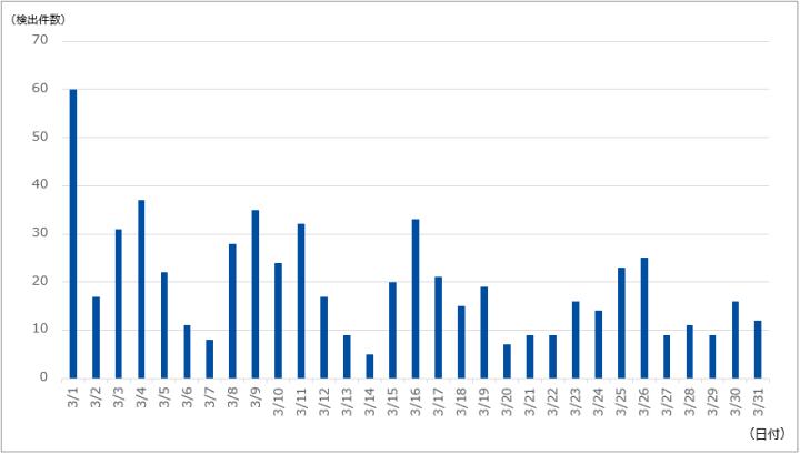 図-1 DDoS攻撃の検出件数(2021年3月)