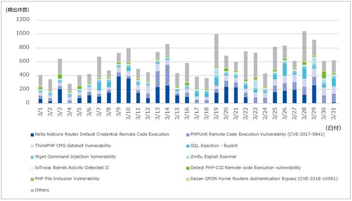 図-2 1サイト当たりの攻撃検出件数(2021年3月)