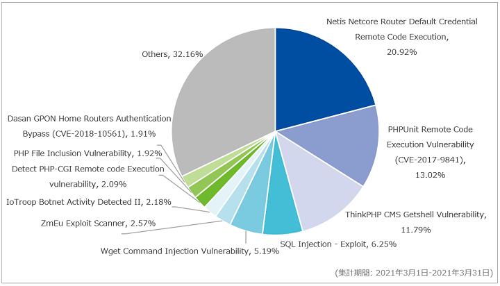図-3 攻撃種別トップ10の割合(2021年3月)