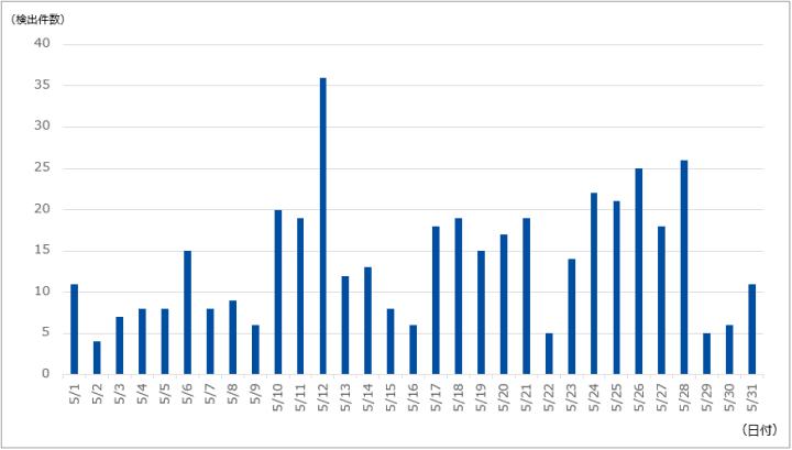 図-1 DDoS攻撃の検出件数(2021年5月)