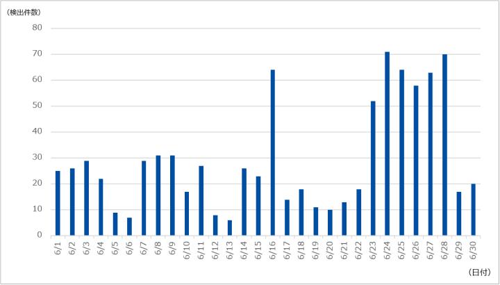 図-1 DDoS攻撃の検出件数(2021年6月)