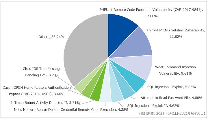 図-3 攻撃種別トップ10の割合(2021年6月)