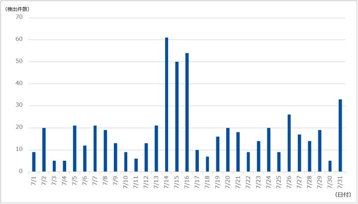 図-1 DDoS攻撃の検出件数(2021年7月)