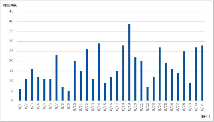 図-1 DDoS攻撃の検出件数(2021年8月)